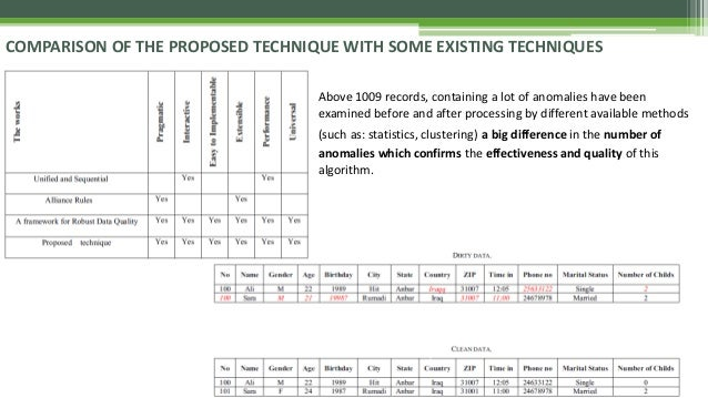 COMPARISON OF THE PROPOSED TECHNIQUE WITH SOME EXISTING TECHNIQUES Above 1009 records, containing a lot of anomalies have ...