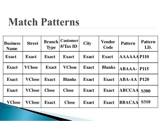 Business    Street   Branch Customer   City    Vendor   Pattern   Pattern Name                 Type #/Tax ID             C...