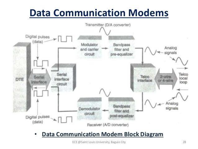 datacom module 5 (uart, usrt, serial interface, modem), Wiring block