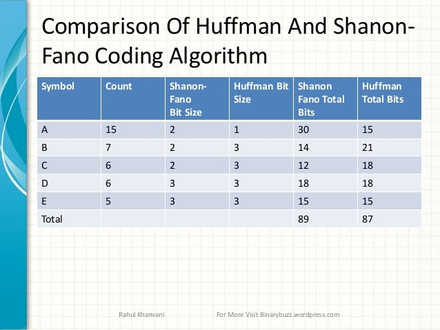 Data compression huffman coding algoritham
