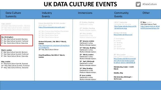 Data Culture Keynote and Exec Track Birm Dec 8th Slide 3
