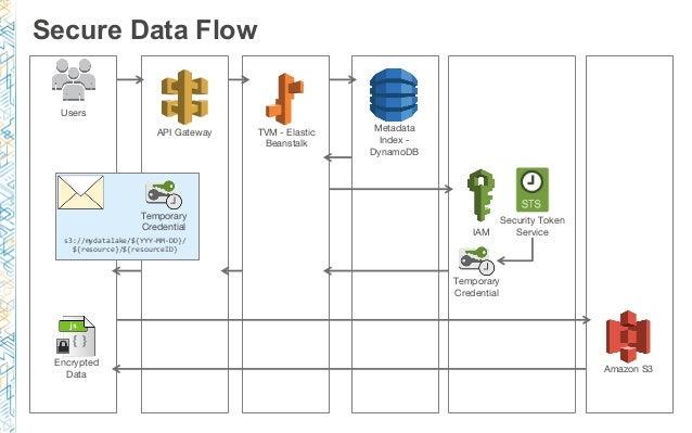 Scalable Data Analytics - DevDay Austin 2017 Day 2