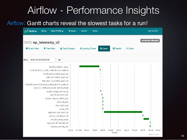 Introduction to Apache Airflow - Data Day Seattle 2016