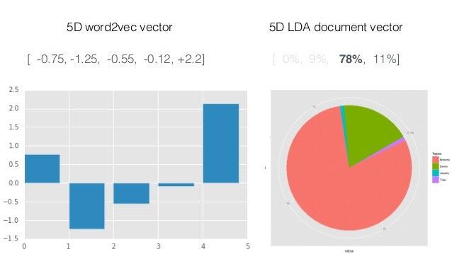 lda2vec This works! 😀 But vDOC isn't as interpretable as the LDA topic vectors. 😔 Let's make vDOC into a mixture…