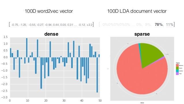 lda2vec Let's make vDOC into a mixture… vDOC = a vtopic1 + b vtopic2 +… (up to k topics)