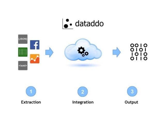 Image result for https://www.dataddo.com/