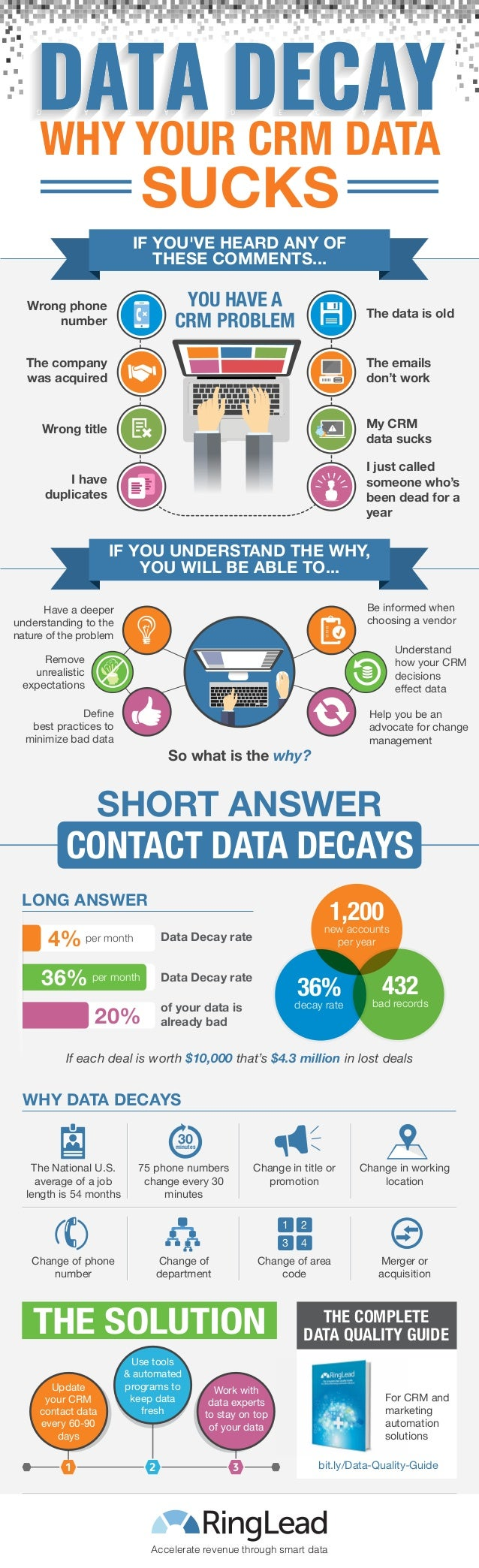 CONTACT DATA DECAYS YOU HAVE A CRM PROBLEM Wrong phone number The company was acquired Wrong title I have duplicates The d...