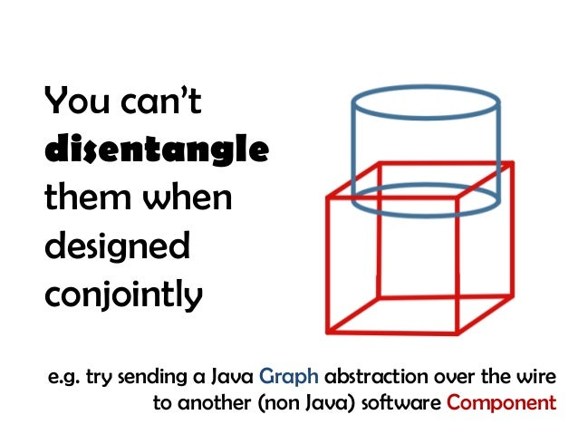 You can't disentangle them when designed conjointly e.g. try sending a Java Graph abstraction over the wire to another (no...