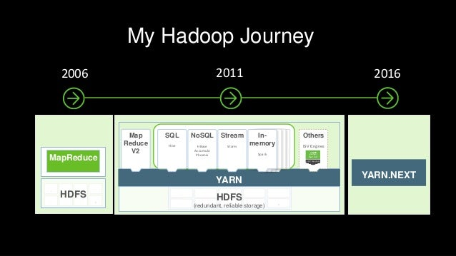 4ZB DATA MOBILE DEVICES HUMAN CONTENT INTERNET OF THINGS 44ZB DATA Page5 © Hortonworks Inc. 2011 – 2015. All Rights Reserv...