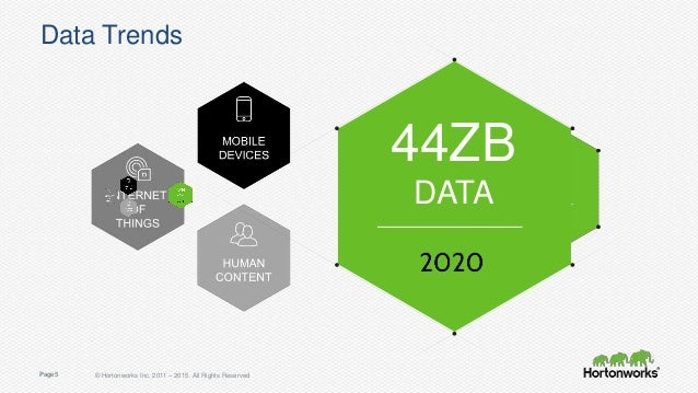 7 Data Trends It is cheap to create, collect and curate all data