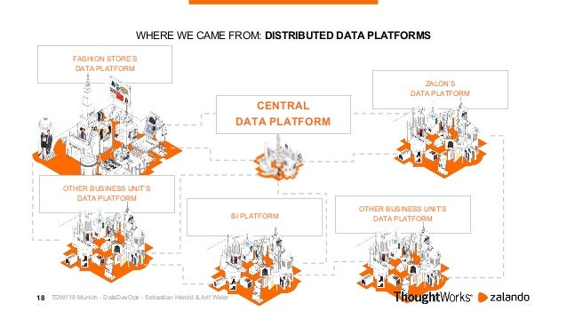 19 WHERE WE WANT TO GO: INTEGRATED DATA PLATFORM FASHION STORE'S DATA PLATFORM OTHER BUSINESS UNIT'S DATA PLATFORM OTHER B...