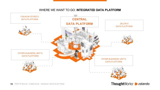 20 DATA PLATFORM DESIGN PRINCIPLES CLOUD FIRST DATA FRESHNESS & QUALITY MERGE ANALYTICS AND DATA SCIENCE EMPOWER CONSUMERS...