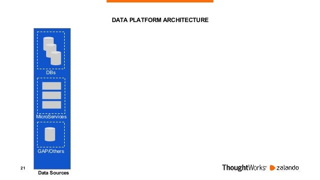 22 DATA PLATFORM ARCHITECTURE DBs MicroServices GAP/Others Data Sources Ingestion Event-Bus Batch or Delta Loads + CDC Con...