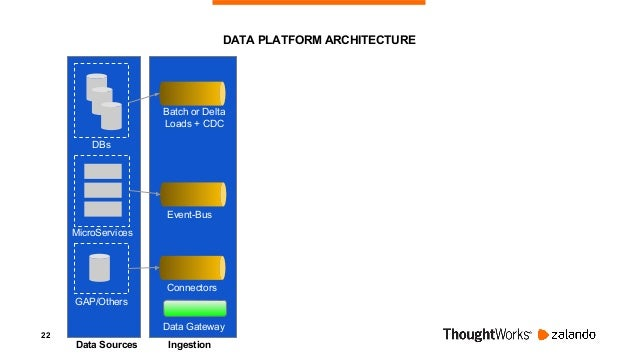 23 DBs MicroServices GAP/Others Data Sources Ingestion Storage Event-Bus Batch or Delta Loads + CDC Connectors Data Storag...