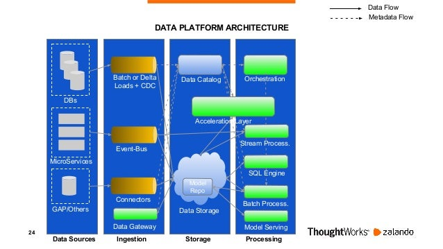25 DATA PLATFORM ARCHITECTURE DBs MicroServices GAP/Others Data Sources Ingestion Storage Processing Event-Bus Batch or De...