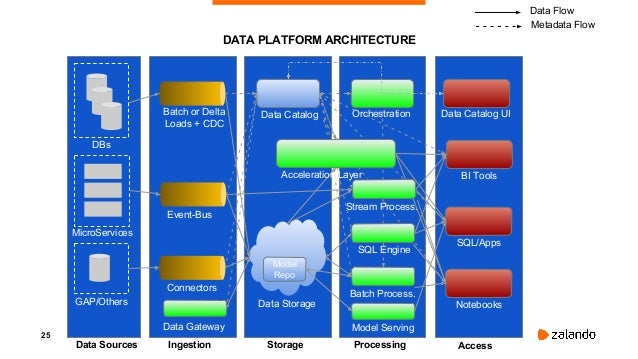 26 DATA PLATFORM ARCHITECTURE Governance Processes & Glossary DBs MicroServices GAP/Others Data Sources Ingestion Storage ...