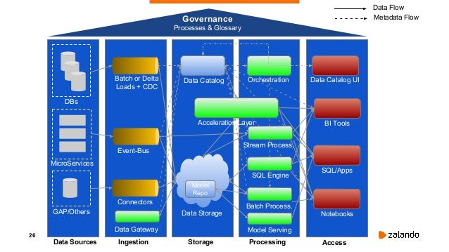 27 MERGE OF BI AND DATA SCIENCE JOURNEY BI Product Journey AI Product Journey≈ Learn Define Explore Extract Model Serve Ob...