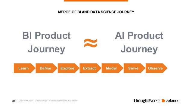 28 MERGE OF BI AND DATA SCIENCE JOURNEY BI Product Journey AI Product Journey≈ Explore Extract Model Serve ObserveLearn De...