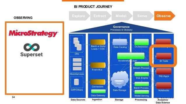 35 AI Product Journey TDWI'18 Munich - DataDevOps - Sebastian Herold & Arif Wider