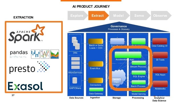 38 AI PRODUCT JOURNEY Explore Extract Model Serve Observe Model Repo MODELING