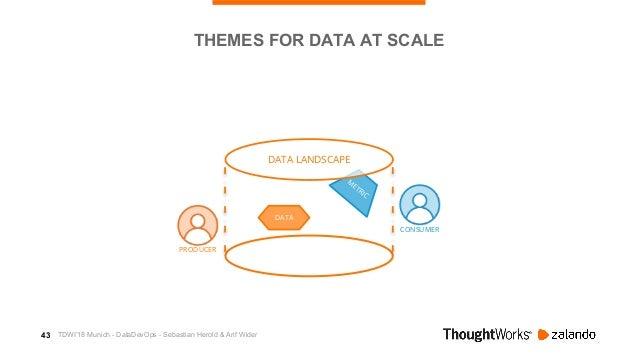 44 M ETRIC CONSUMER DATA LANDSCAPE DATA PRODUCER THEMES FOR DATA AT SCALE AutonomyAutonomy Alignment Ownership Platform Tr...