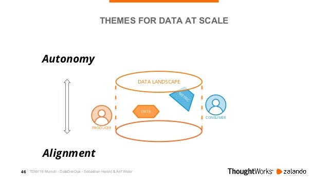 47 M ETRIC CONSUMER DATA LANDSCAPE DATA PRODUCER THEMES FOR DATA AT SCALE Autonomy Alignment Ownership TDWI'18 Munich - Da...