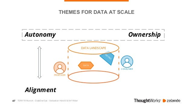 48 M ETRIC CONSUMER DATA PLATFORM DATA LANDSCAPE DATA PRODUCER THEMES FOR DATA AT SCALE Autonomy Alignment Ownership Platf...