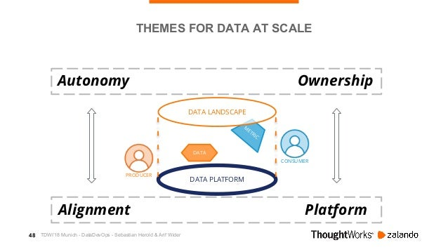 49 M ETRIC CONSUMER DATA PLATFORM DATA LANDSCAPE DATA PRODUCER THEMES FOR DATA AT SCALE Autonomy Alignment Ownership Platf...