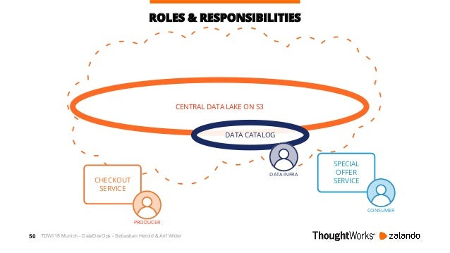 51 AWSCENTRAL DATA LAKE ON S3 ROLES & RESPONSIBILITIES DATA CATALOG DATA INFRA ORDER EVENTS EVENT METADATA CHECKOUT SERVIC...