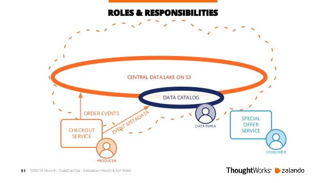 52 AWSCENTRAL DATA LAKE ON S3 ROLES & RESPONSIBILITIES ORDER EVENTS EVENT METADATA CHECKOUT SERVICE DATA CATALOG PRODUCER ...