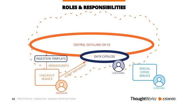 53 AWSCENTRAL DATA LAKE ON S3 ROLES & RESPONSIBILITIES ORDER EVENTS EVENT METADATA CHECKOUT SERVICE DATA CATALOG PRODUCER ...