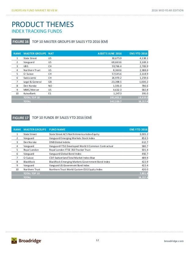 Data Digest European Fund Market Mid Year Review 2016