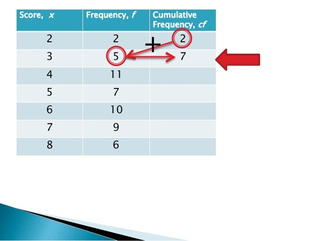how to draw frequency histogram