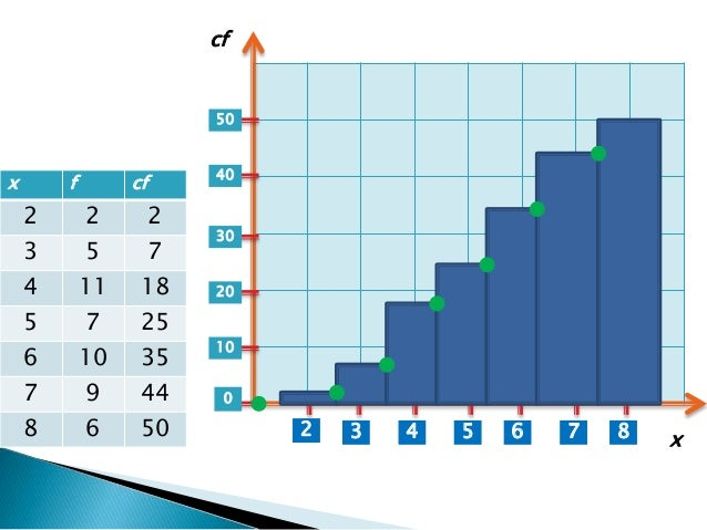 how to draw a cumulative frequency histogram
