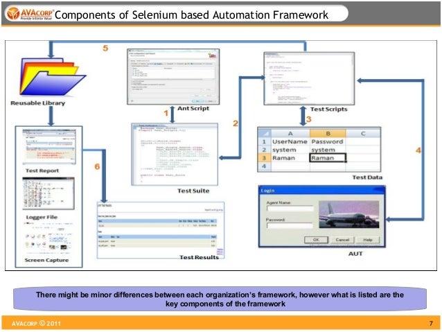 data driven testing in selenium