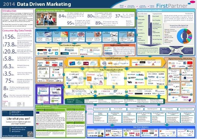 Payment Processing Retail & Commerce PoS Software e-Commerce Platforms Retail Management & Logistics Retail 2014 Data Driv...