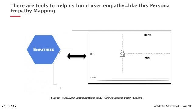Confidential & Privileged | Page 13 There are tools to help us build user empathy...like this Persona Empathy Mapping Sour...