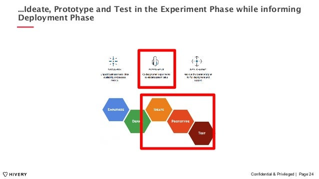 Confidential & Privileged | Page 24 ...Ideate, Prototype and Test in the Experiment Phase while informing Deployment Phase