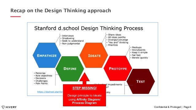 Confidential & Privileged | Page 6 Recap on the Design Thinking approach STEP MISSING! Design principle to Ideate using Af...