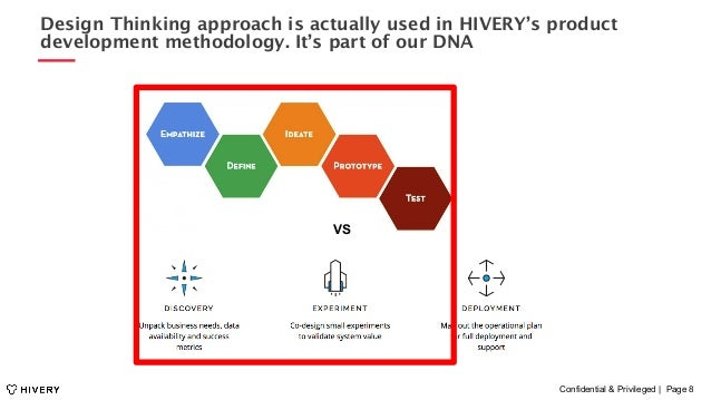 Confidential & Privileged | Page 8 Design Thinking approach is actually used in HIVERY's product development methodology. ...
