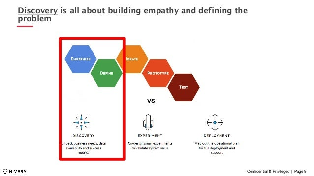 Confidential & Privileged | Page 9 Discovery is all about building empathy and defining the problem VS