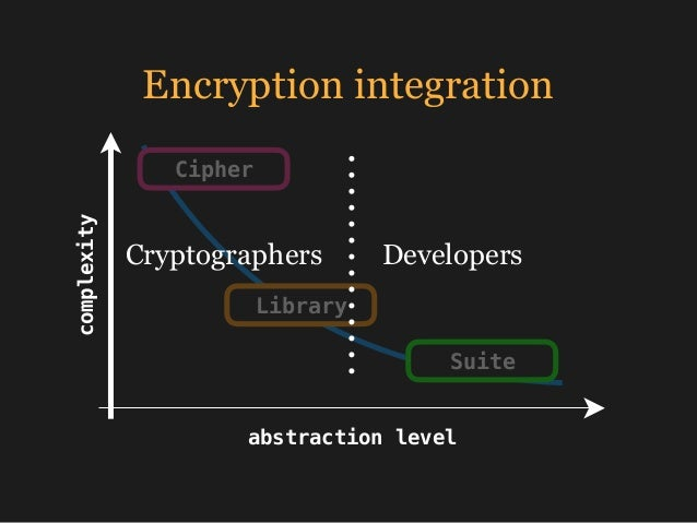 Encryption integrationcomplexity abstraction level Cipher Library Suite Cryptographers Developers