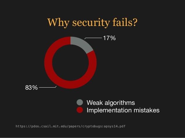 Why security fails? 83% 17% Weak algorithms Implementation mistakes https://pdos.csail.mit.edu/papers/cryptobugs:apsys14.p...