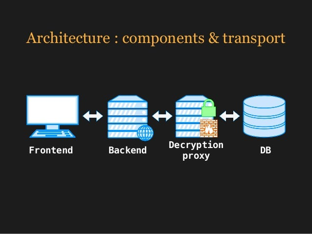 Architecture : components & transport Frontend Backend Decryption proxy DB input encrypt save output process decrypt read...