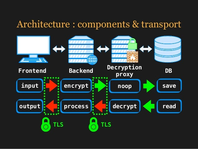 Architecture : keys Frontend Backend Decryption proxy DB public private