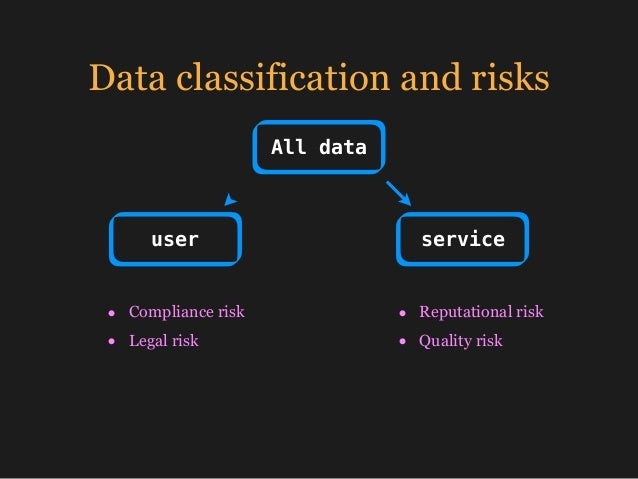 Data classification and risks All data user service • Compliance risk • Legal risk • Reputational risk • Quality risk