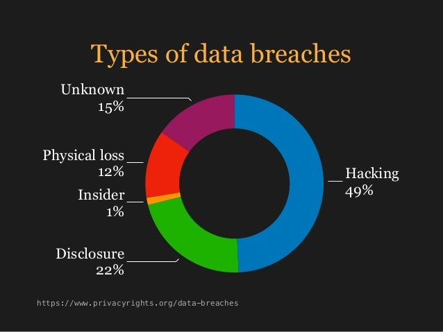 Types of data breaches Unknown 15% Physical loss 12% Insider 1% Disclosure 22% Hacking 49% https://www.privacyrights.org/d...