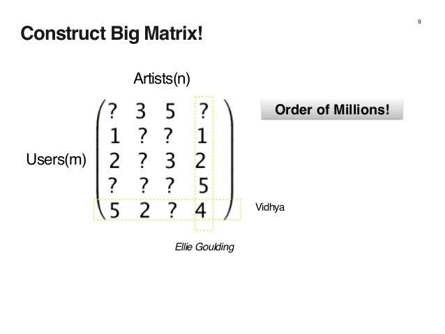 Construct Big Matrix! 9 Artists(n) Users(m) Vidhya Ellie Goulding Order of Millions!