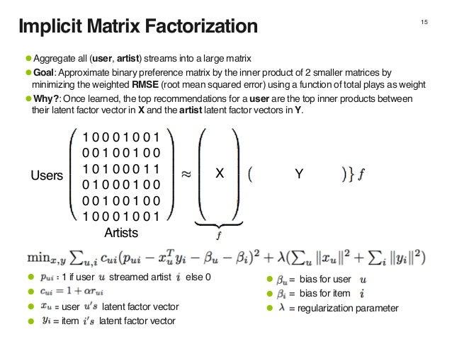 Implicit Matrix Factorization 15 1 0 0 0 1 0 0 1 0 0 1 0 0 1 0 0 1 0 1 0 0 0 1 1 0 1 0 0 0 1 0 0 0 0 1 0 0 1 0 0 1 0 0 0 1...