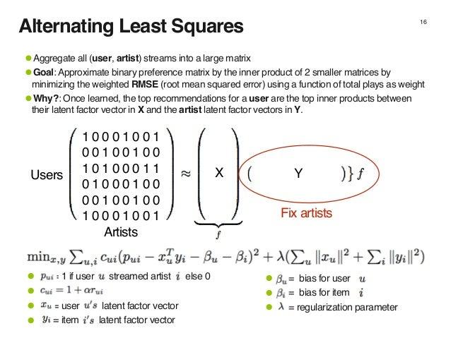 Alternating Least Squares 16 1 0 0 0 1 0 0 1 0 0 1 0 0 1 0 0 1 0 1 0 0 0 1 1 0 1 0 0 0 1 0 0 0 0 1 0 0 1 0 0 1 0 0 0 1 0 0...